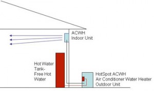 ACWH 300x179 Air Conditioning and Hot Water